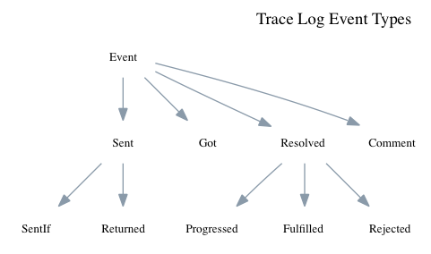 Trace log event types