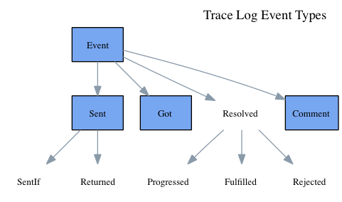 Simple event types